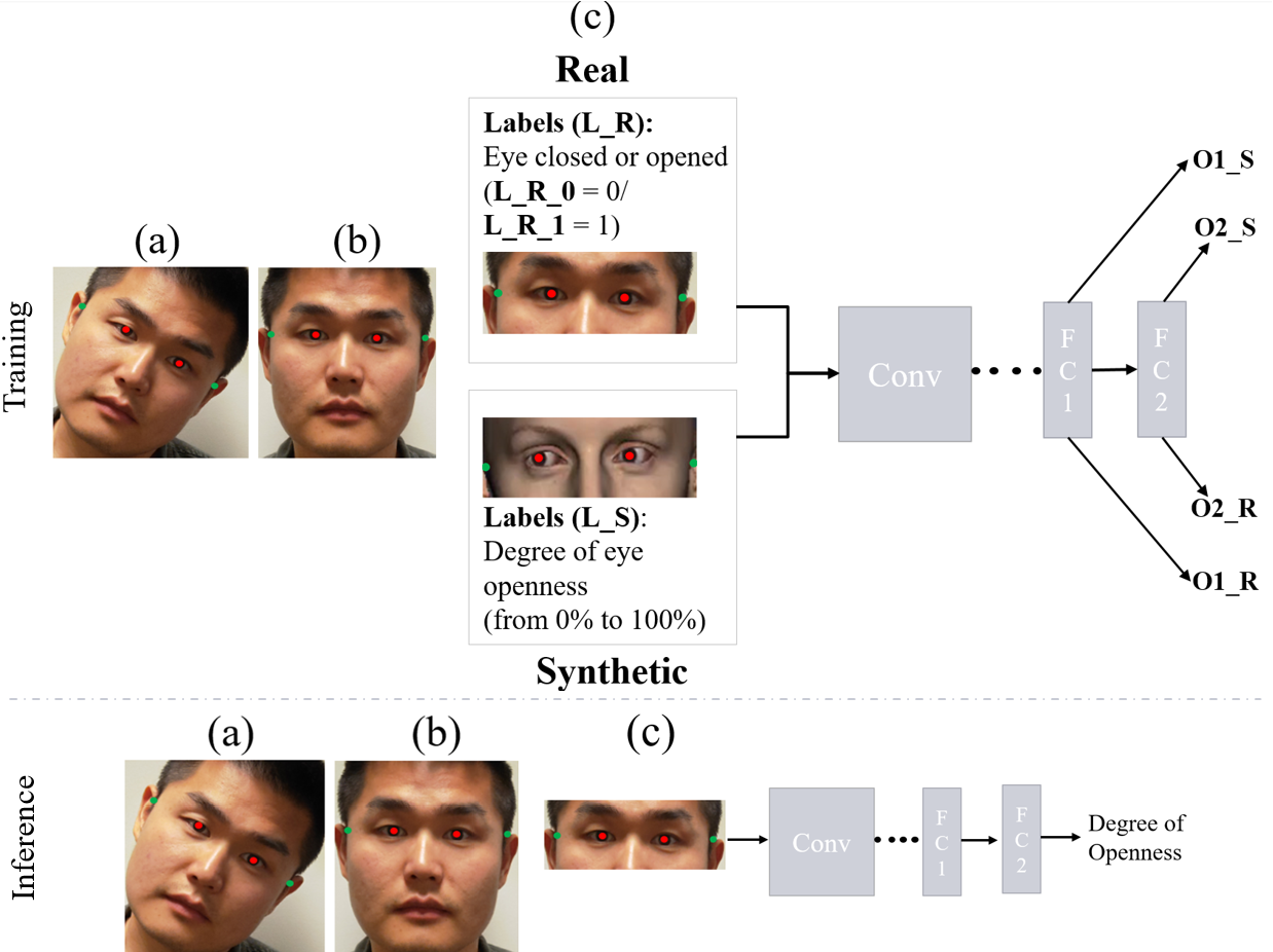 Figure 3 for Weakly-Supervised Degree of Eye-Closeness Estimation