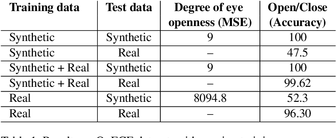 Figure 2 for Weakly-Supervised Degree of Eye-Closeness Estimation