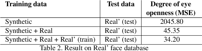 Figure 4 for Weakly-Supervised Degree of Eye-Closeness Estimation