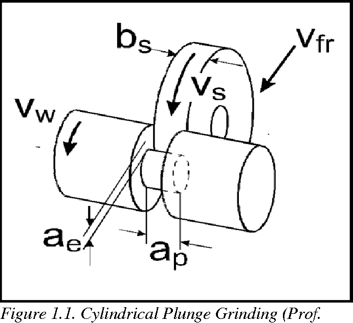 Study Of Grinding Burn Using Design Of Experiments Approach And