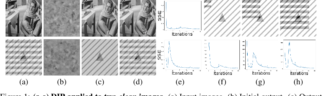 Figure 1 for On Measuring and Controlling the Spectral Bias of the Deep Image Prior