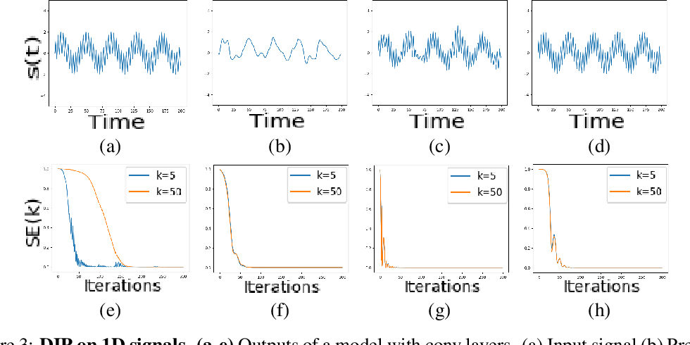 Figure 4 for On Measuring and Controlling the Spectral Bias of the Deep Image Prior