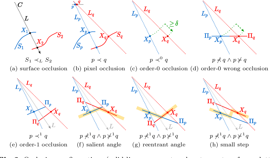 Figure 3 for Pixel-Pair Occlusion Relationship Map(P2ORM): Formulation, Inference & Application