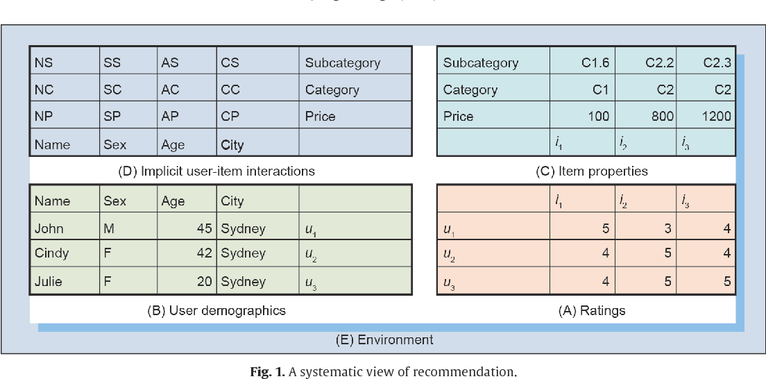 Figure 1 for Non-IID Recommender Systems: A Review and Framework of Recommendation Paradigm Shifting