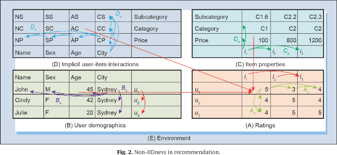 Figure 3 for Non-IID Recommender Systems: A Review and Framework of Recommendation Paradigm Shifting