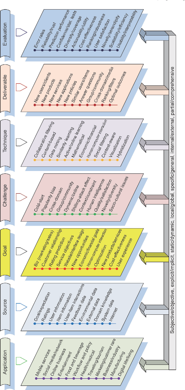 Figure 4 for Non-IID Recommender Systems: A Review and Framework of Recommendation Paradigm Shifting