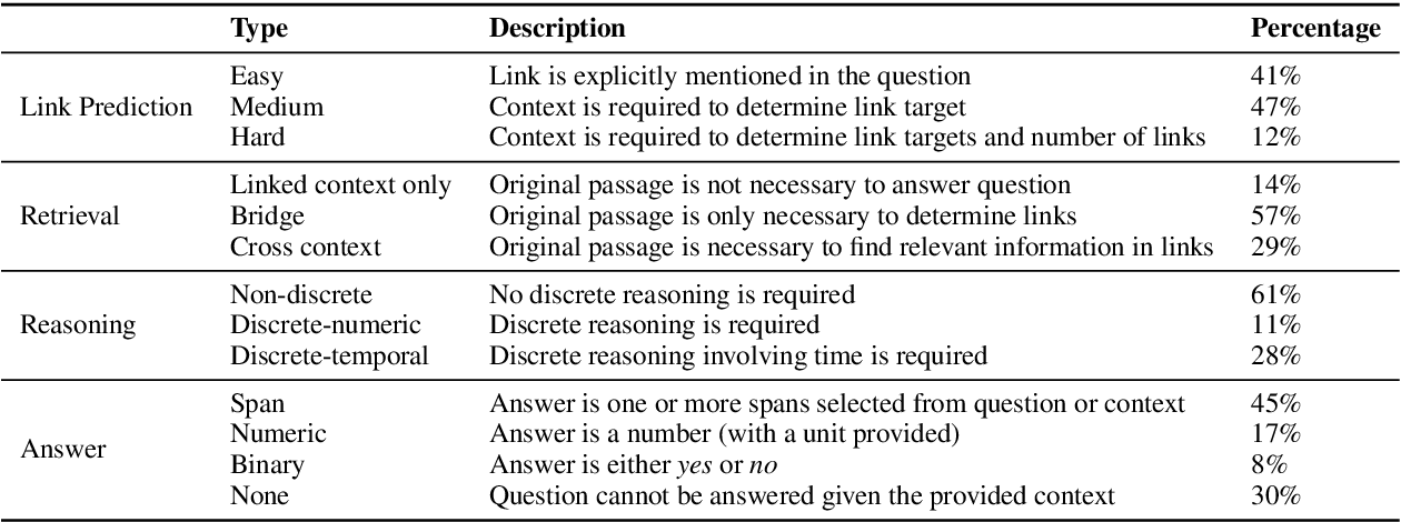 Figure 1 for IIRC: A Dataset of Incomplete Information Reading Comprehension Questions