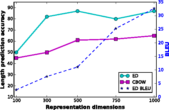 Figure 1 for Fine-grained Analysis of Sentence Embeddings Using Auxiliary Prediction Tasks