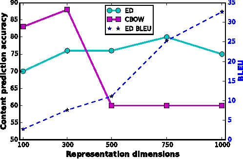 Figure 3 for Fine-grained Analysis of Sentence Embeddings Using Auxiliary Prediction Tasks