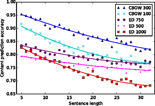 Figure 4 for Fine-grained Analysis of Sentence Embeddings Using Auxiliary Prediction Tasks