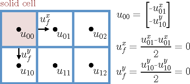 Figure 2 for Accelerating Eulerian Fluid Simulation With Convolutional Networks