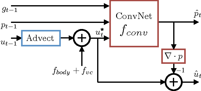 Figure 4 for Accelerating Eulerian Fluid Simulation With Convolutional Networks