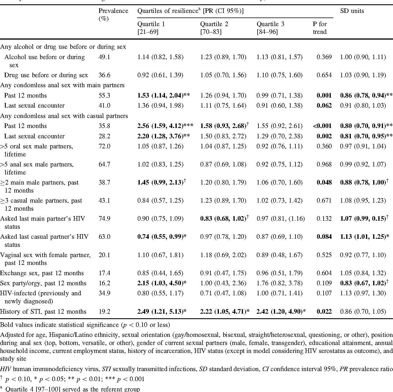 Table 2 Multivariable regression analyses of the associations of resilience with multiple sexual behaviors, HIV prevalence, and history of sexually transmitted infections among Black men who have sex with men in The MARI Study, 2013–2014