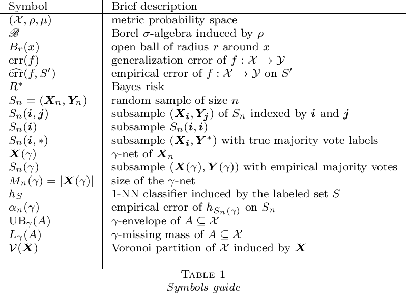 Figure 1 for Universal Bayes consistency in metric spaces