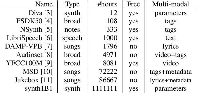 Figure 1 for One Billion Audio Sounds from GPU-enabled Modular Synthesis