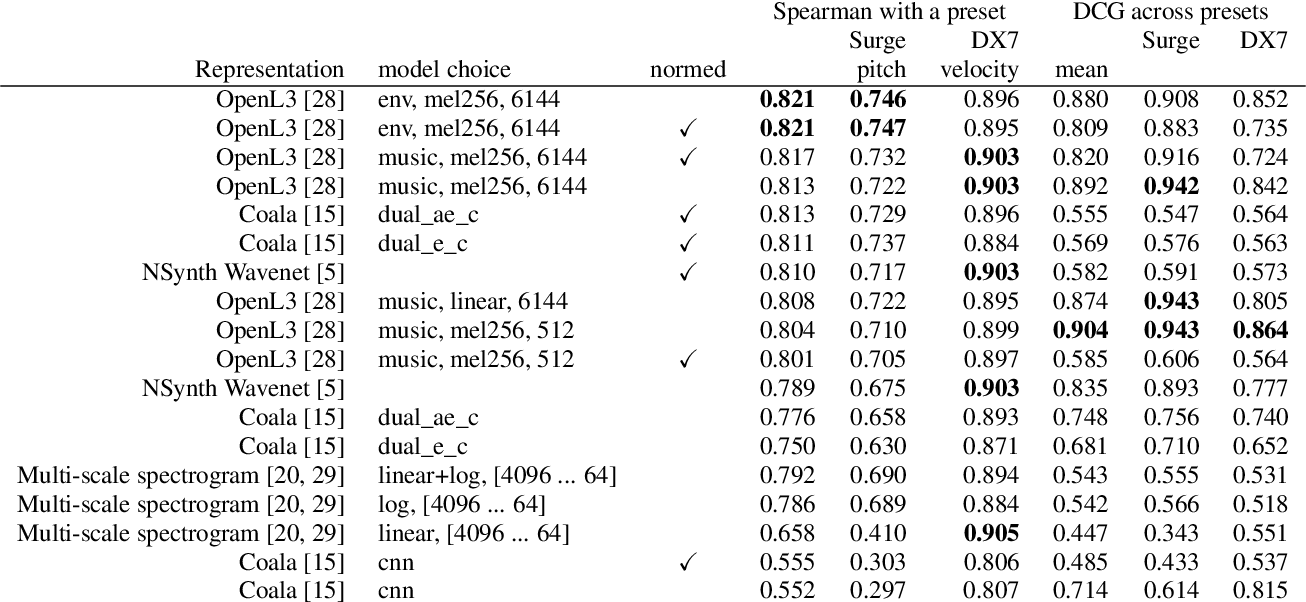 Figure 4 for One Billion Audio Sounds from GPU-enabled Modular Synthesis