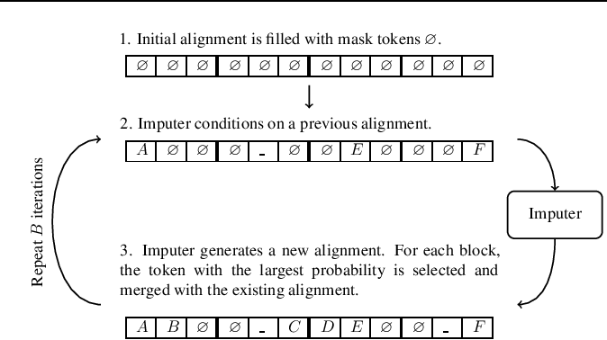 Figure 1 for Imputer: Sequence Modelling via Imputation and Dynamic Programming