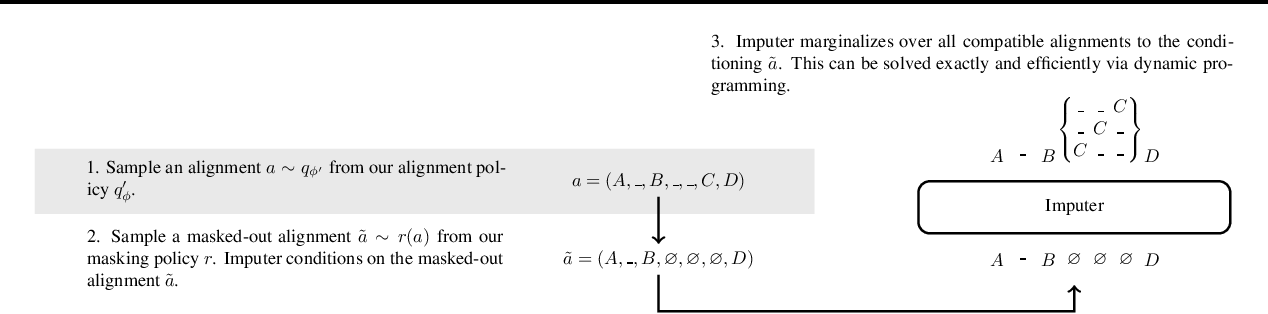 Figure 3 for Imputer: Sequence Modelling via Imputation and Dynamic Programming