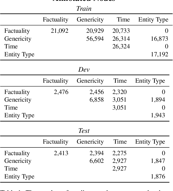 Figure 2 for The Universal Decompositional Semantics Dataset and Decomp Toolkit