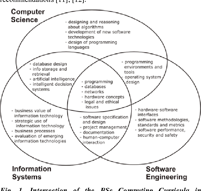 Figure 1 from Building a research university ecosystem: the