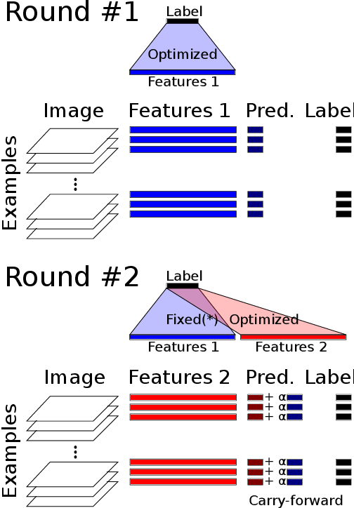 """Figure 1 for Hyperparameter Optimization and Boosting for Classifying Facial Expressions: How good can a """"Null"""" Model be?"""