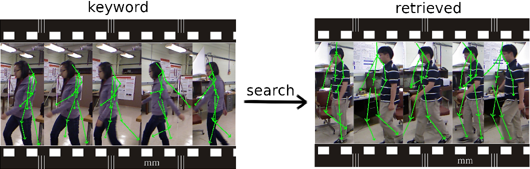 Figure 1 for Dynamic gesture retrieval: searching videos by human pose sequence