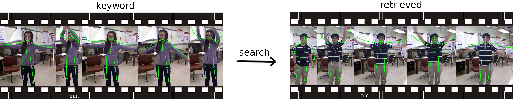 Figure 3 for Dynamic gesture retrieval: searching videos by human pose sequence