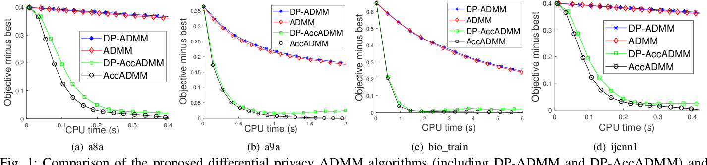 Figure 1 for Differentially Private ADMM Algorithms for Machine Learning