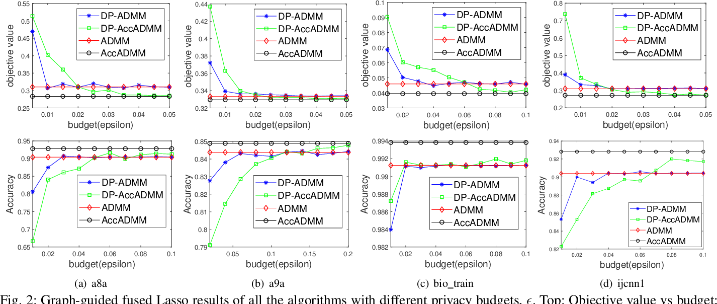 Figure 2 for Differentially Private ADMM Algorithms for Machine Learning