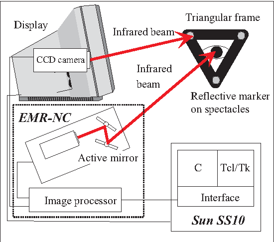 Figure 1. Overview of the eye gaze interface system with an eye mark recorder EMR-NC and a workstation Sun SS10.