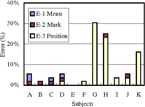 Figure 5. Types of eye mark selection error