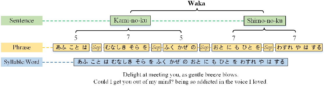 Figure 1 for WakaVT: A Sequential Variational Transformer for Waka Generation