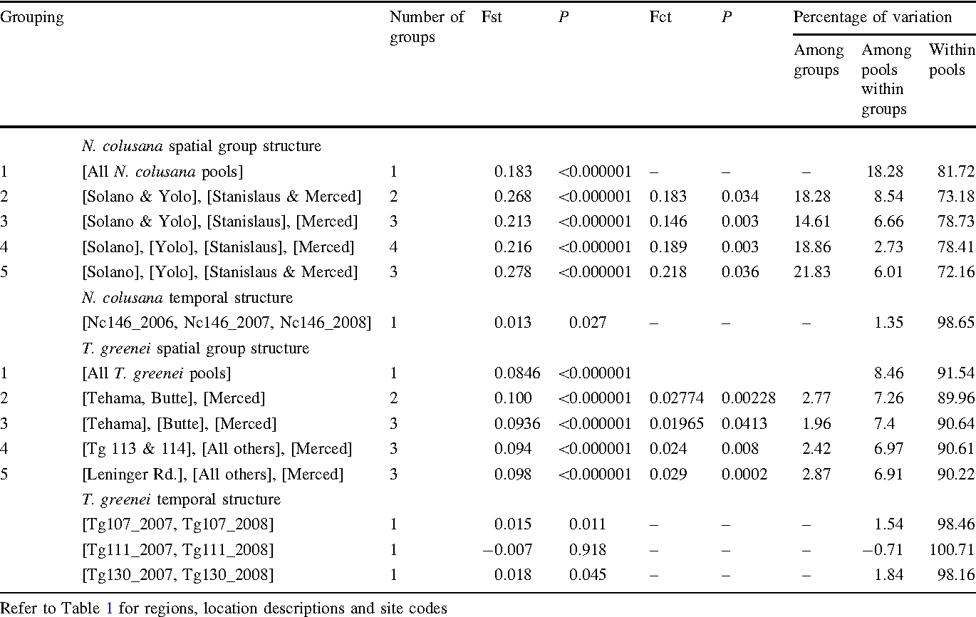 Table 3 Support for groupings of N. colusana and T. greenei pools using analysis of molecular variance (AMOVA)