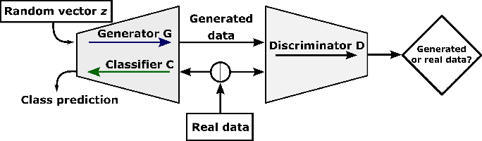 Figure 2 for Bidirectional Learning for Robust Neural Networks