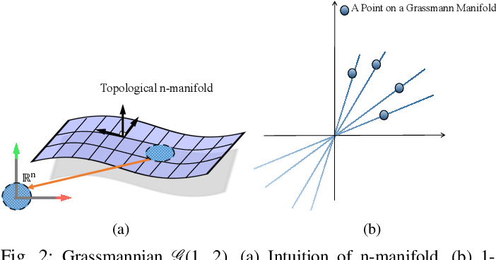 Figure 3 for Dense Non-Rigid Structure from Motion: A Manifold Viewpoint