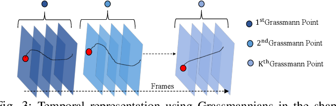 Figure 4 for Dense Non-Rigid Structure from Motion: A Manifold Viewpoint