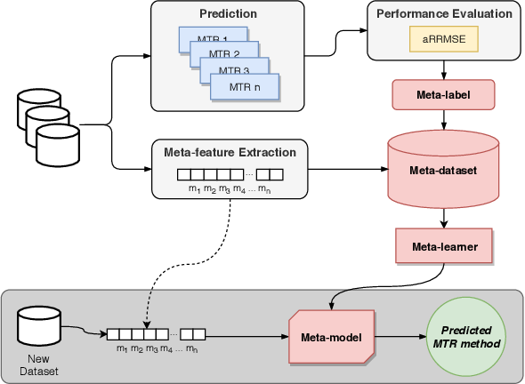 Figure 1 for Towards meta-learning for multi-target regression problems