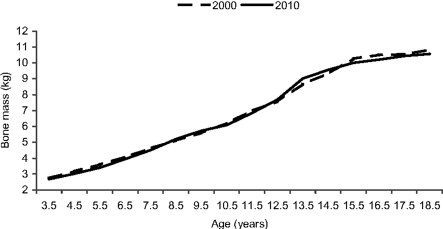 Fig. 3. Mean bone mass for Krakow boys, 2000 and 2010.