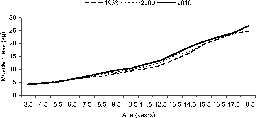 Fig. 4. Mean muscle mass for Krakow boys, 1983, 2000 and 2010.