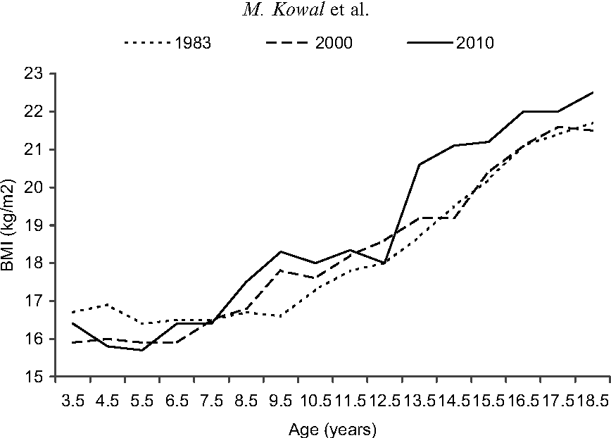 Fig. 5. Mean BMI for Krakow boys, 1983, 2000 and 2010.