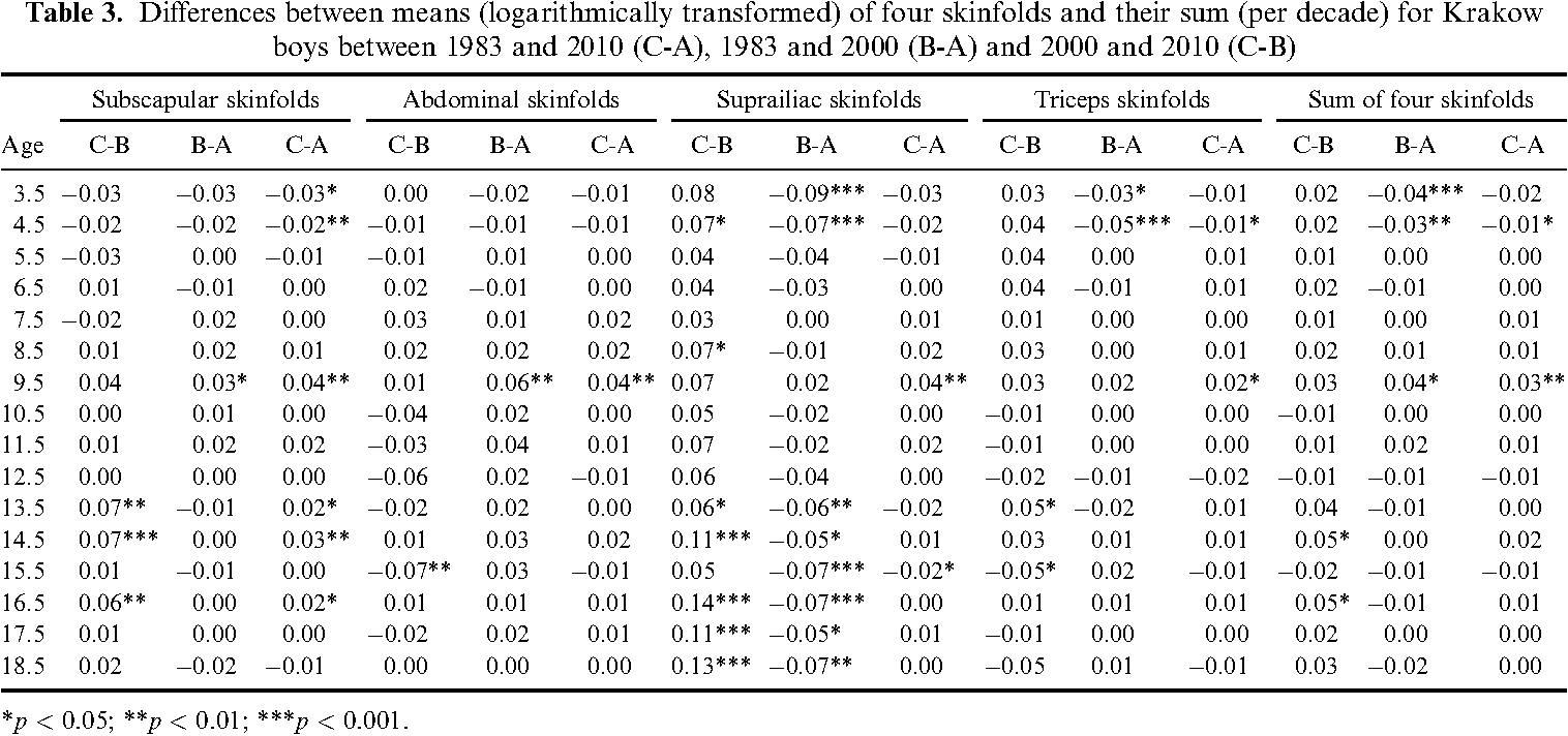 Table 3. Differences between means (logarithmically transformed) of four skinfolds and their sum (per decade) for Krakow boys between 1983 and 2010 (C-A), 1983 and 2000 (B-A) and 2000 and 2010 (C-B)