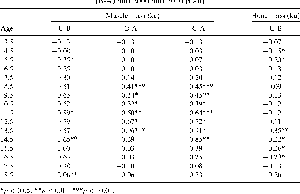 Table 4. Differences between means (logarithmically transformed) of muscle mass and bone mass (per decade) for Krakow boys between 1983 and 2010 (C-A), 1983 and 2000 (B-A) and 2000 and 2010 (C-B)