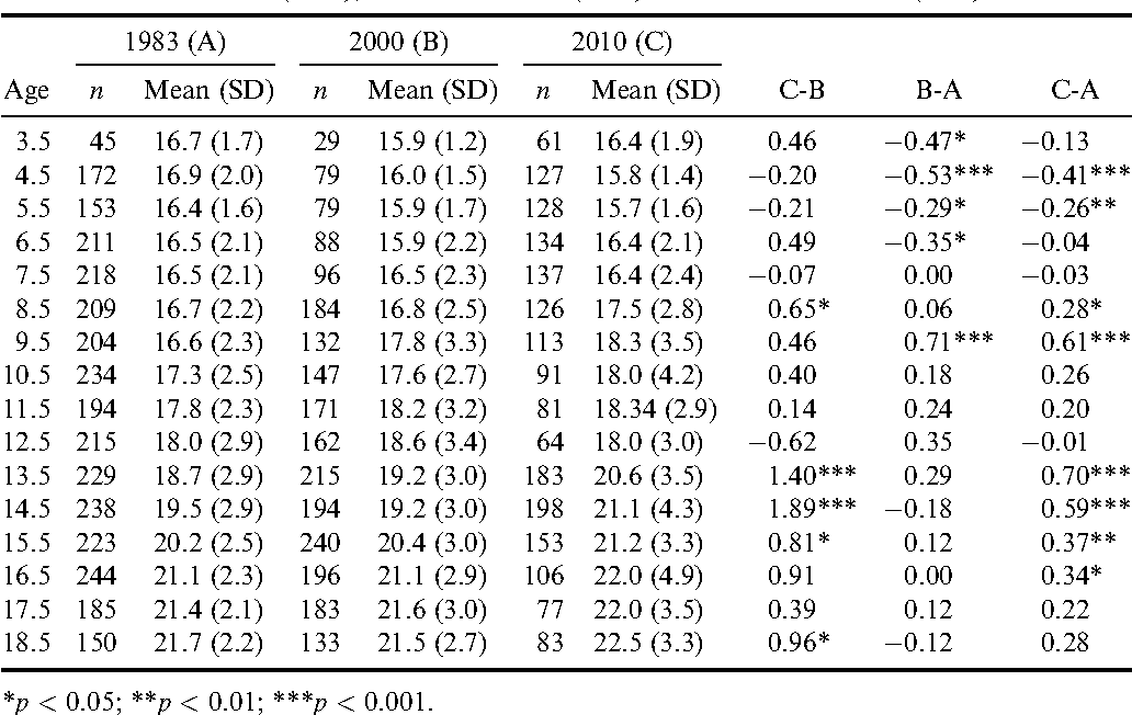 Table 5. Means and standard deviations (SD) of BMI for Krakow boys in three successive cohorts and differences (per decade) between mean value between 1983 and 2010 (C-A), 1983 and 2000 (B-A) and 2000 and 2010 (C-B)