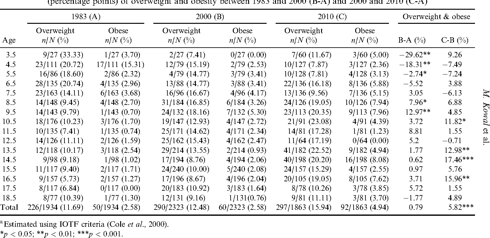 Table 6. Prevalences of overweight and obesitya in Krakow boys in three subsequent cohorts by age, and changes in prevalences (percentage points) of overweight and obesity between 1983 and 2000 (B-A) and 2000 and 2010 (C-A)