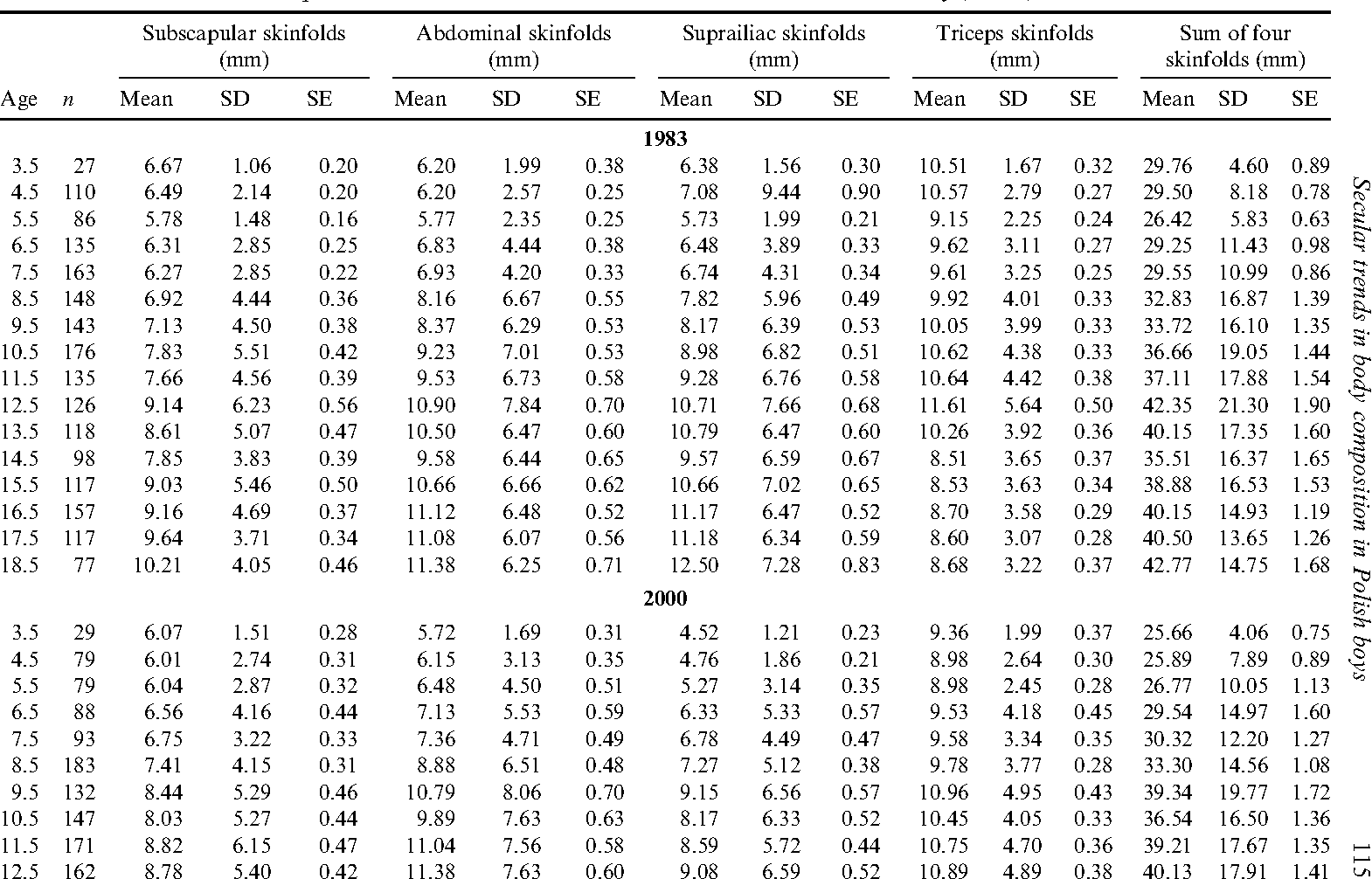 Table 1. Descriptive statistics of four skinfolds and their sum for Krakow boys, 1983, 2000 and 2010