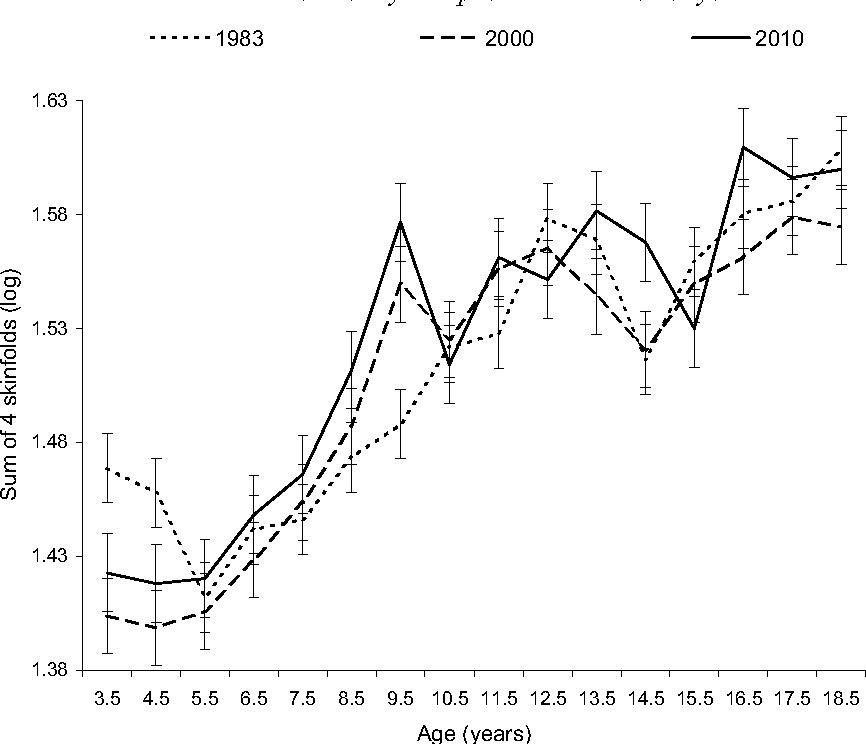 Fig. 1. Mean (logarithmically transformed) and SE of sum of four skinfolds for Krakow boys, 1983, 2000 and 2010.