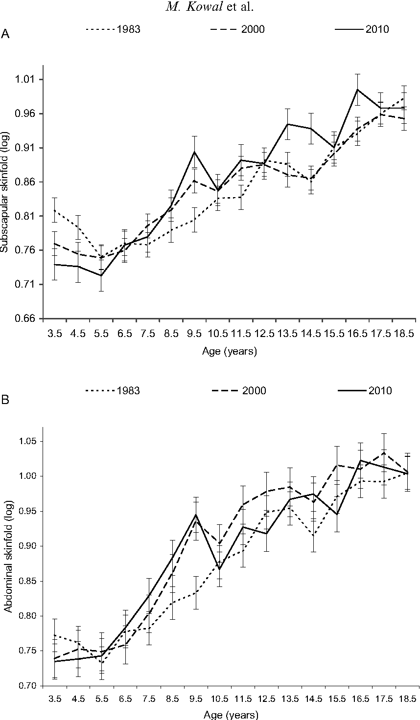Fig. 2. Mean (logarithmically transformed) and SE of subscapular (A), abdominal (B), suprailiac (C) and triceps (D) skinfolds for Krakow boys, 1983, 2000 and 2010.