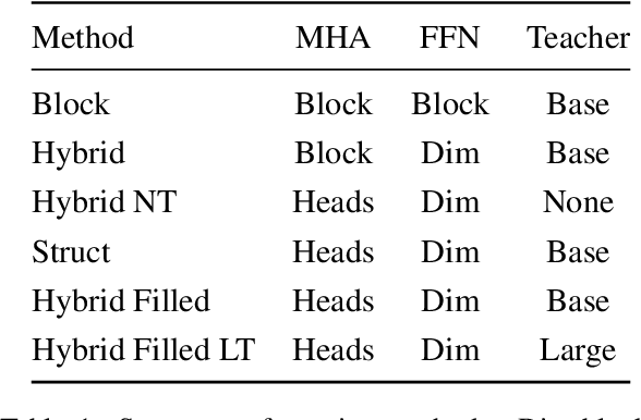 Figure 1 for Block Pruning For Faster Transformers
