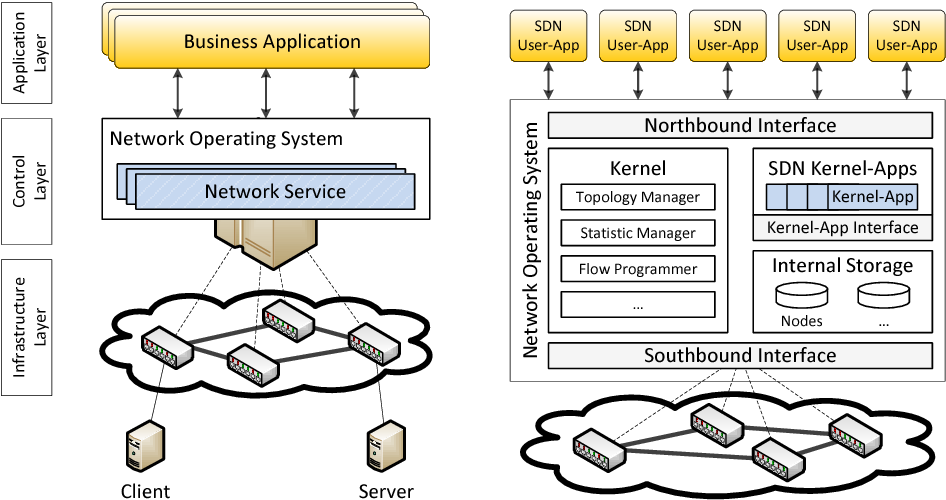 Sdn Rootkits Subverting Network Operating Systems Of Software