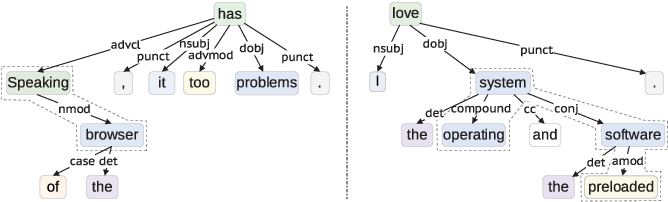 Figure 1 for Improving Aspect Term Extraction with Bidirectional Dependency Tree Representation
